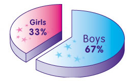 Pie chart showing the proportion of girls to boys when it comes to bed wetting